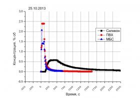 График отдувки от паров бензина на трех видах пробоотборных трубок.